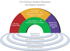 While the graphic represents each element distinctly for descriptive purposes, P21 views all the components as fully interconnected in the process of 21st century teaching and learning.